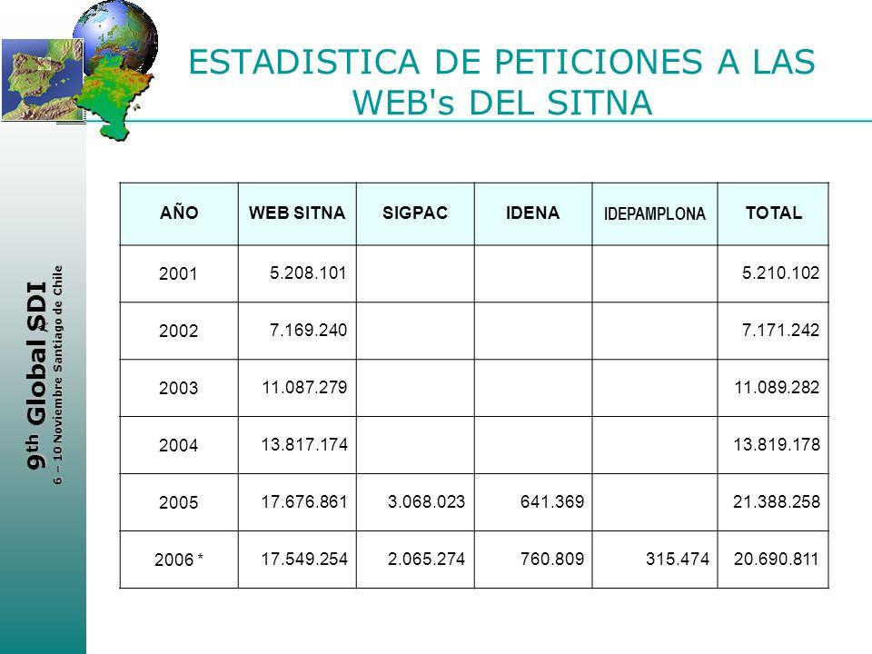 < 9 th Global SDI 6 – 10 Noviembre Santiago de Chile ESTADISTICA DE PETICIONES A LAS WEB's DEL SITNA AÑOWEB SITNASIGPACIDENA IDEPAMPLONA TOTAL 20015.2