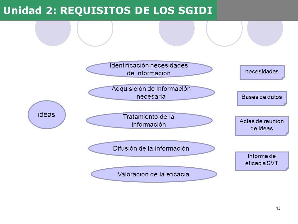 Unidad 2: REQUISITOS DE LOS SGIDI 13 Identificación necesidades de información Adquisición de información necesaria Tratamiento de la información Difu