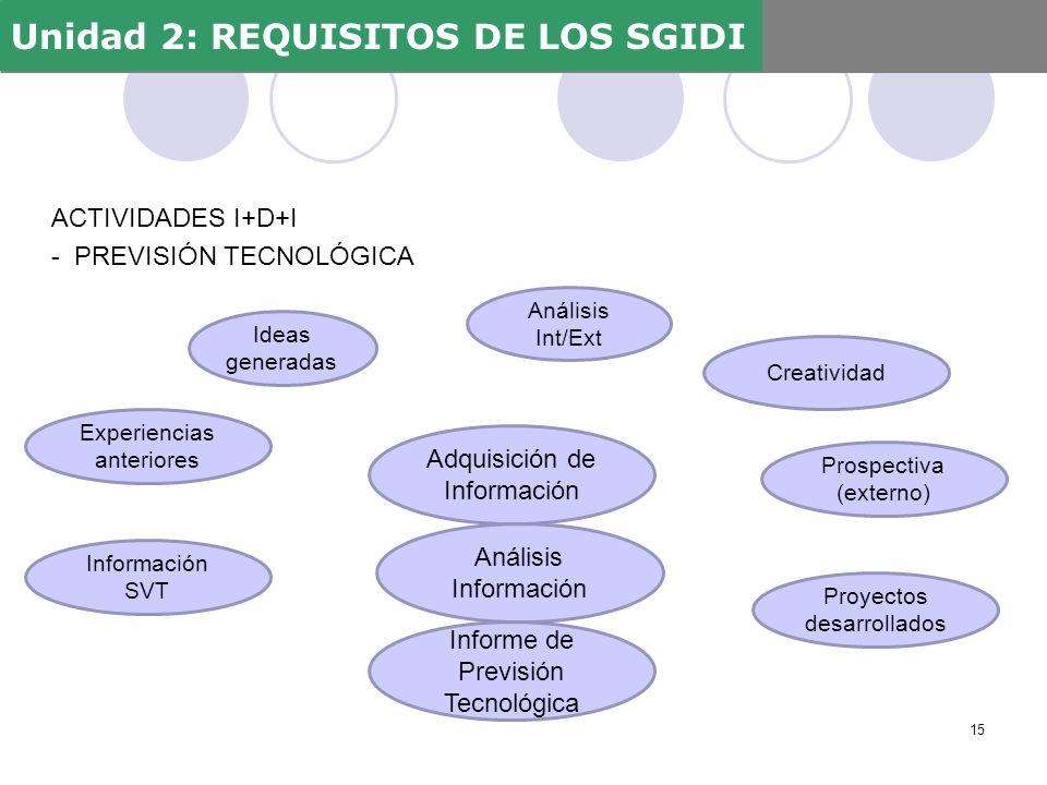 ACTIVIDADES I+D+I - PREVISIÓN TECNOLÓGICA Unidad 2: REQUISITOS DE LOS SGIDI 15 Experiencias anteriores Información SVT Ideas generadas Proyectos desar