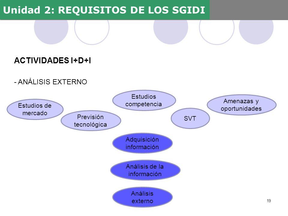 ACTIVIDADES I+D+I - ANÁLISIS EXTERNO Unidad 2: REQUISITOS DE LOS SGIDI 19 Estudios de mercado SVT Estudios competencia Amenazas y oportunidades Previs