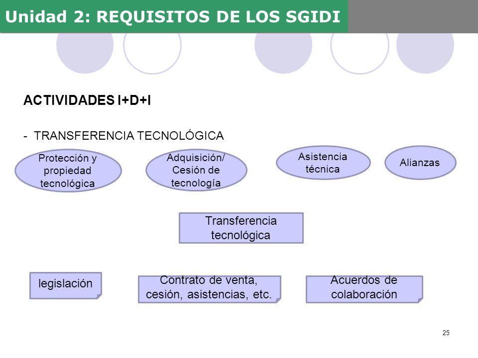 ACTIVIDADES I+D+I - TRANSFERENCIA TECNOLÓGICA Unidad 2: REQUISITOS DE LOS SGIDI 25 Protección y propiedad tecnológica Adquisición/ Cesión de tecnologí