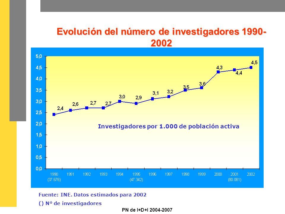 PN de I+D+I 2004-2007 Investigadores por 1.000 de población activa Fuente: INE.