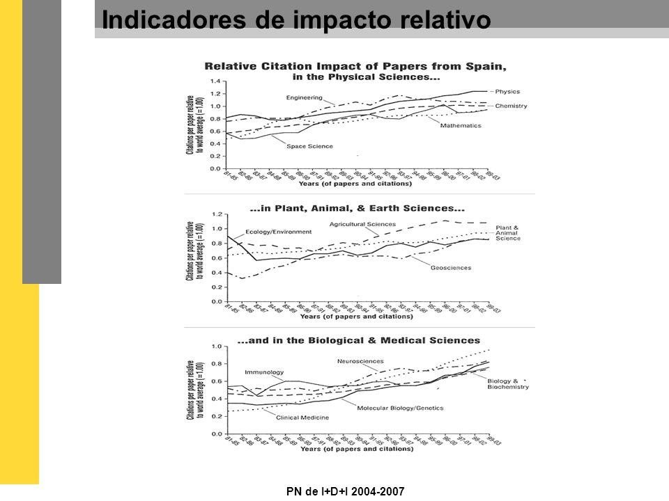 PN de I+D+I 2004-2007 Indicadores de impacto relativo