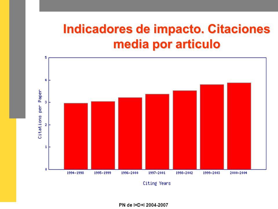 PN de I+D+I 2004-2007 Indicadores de impacto. Citaciones media por articulo