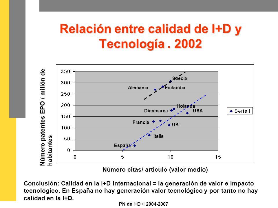 PN de I+D+I 2004-2007 Relación entre calidad de I+D y Tecnología.