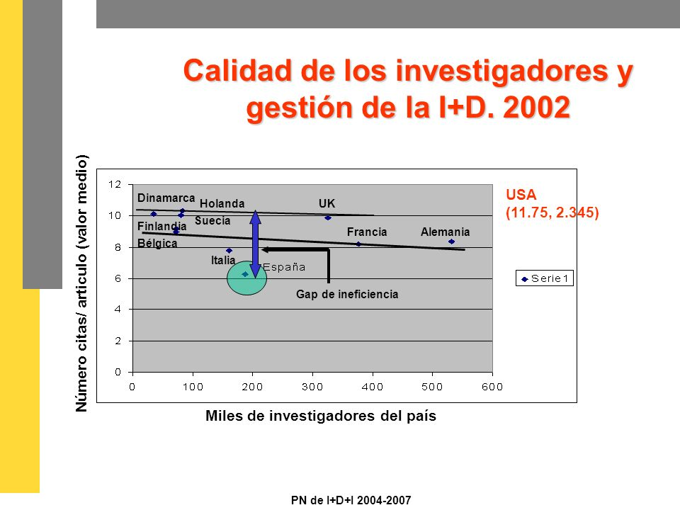 PN de I+D+I 2004-2007 Calidad de los investigadores y gestión de la I+D.
