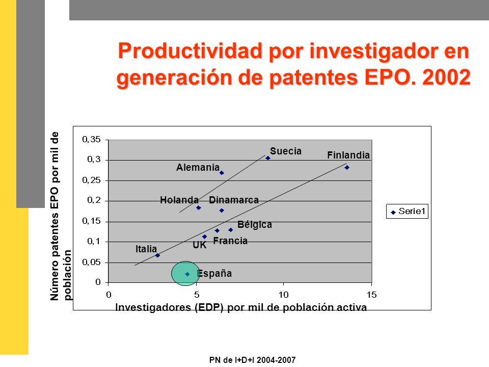 PN de I+D+I 2004-2007 Productividad por investigador en generación de patentes EPO.