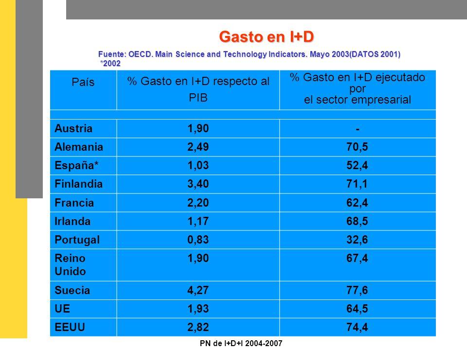 PN de I+D+I 2004-2007 Gasto en I+D País % Gasto en I+D respecto al PIB % Gasto en I+D ejecutado por el sector empresarial Austria1,90- Alemania2,4970,5 España*1,0352,4 Finlandia3,4071,1 Francia2,2062,4 Irlanda1,1768,5 Portugal0,8332,6 Reino Unido 1,9067,4 Suecia4,2777,6 UE1,9364,5 EEUU2,8274,4 Fuente: OECD.
