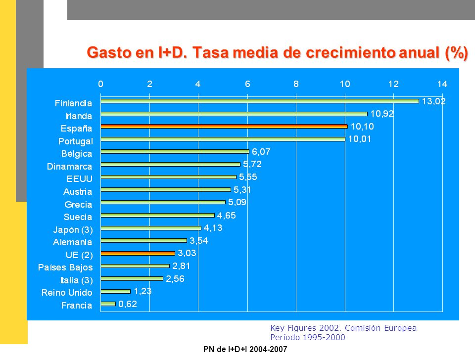 PN de I+D+I 2004-2007 Gasto en I+D. Tasa media de crecimiento anual (%) Gasto en I+D.