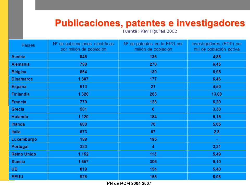 PN de I+D+I 2004-2007 Publicaciones, patentes e investigadores Publicaciones, patentes e investigadores Fuente: Key Figures 2002 Países Nº de publicaciones científicas por millón de población Nº de patentes en la EPO por millón de población Investigadores (EDP) por mil de población activa Austria8451354,88 Alemania7802706,45 Bélgica8641306,95 Dinamarca1.3071776,46 España613214,50 Finlandia1.32028313,08 Francia7791286,20 Grecia50163,30 Holanda1.1201845,15 Irlanda600705,05 Italia573672,8 Luxemburgo188195- Portugal33343,31 Reino Unido1.1521135,49 Suecia1.6573069,10 UE8181545,40 EEUU9261658,08