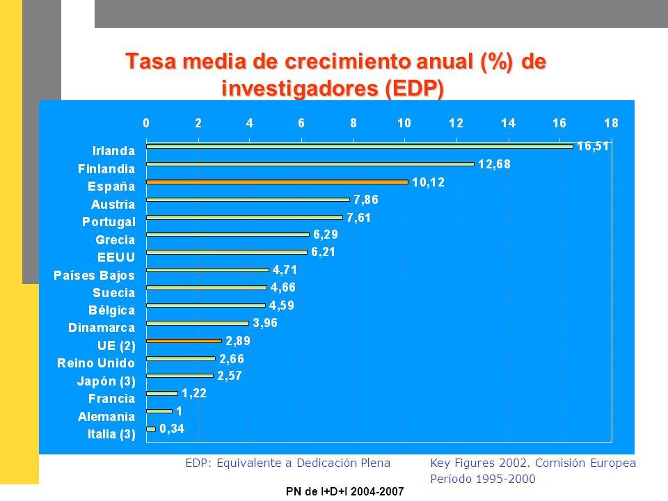 PN de I+D+I 2004-2007 Tasa media de crecimiento anual (%) de investigadores (EDP) Tasa media de crecimiento anual (%) de investigadores (EDP) EDP: Equivalente a Dedicación PlenaKey Figures 2002.