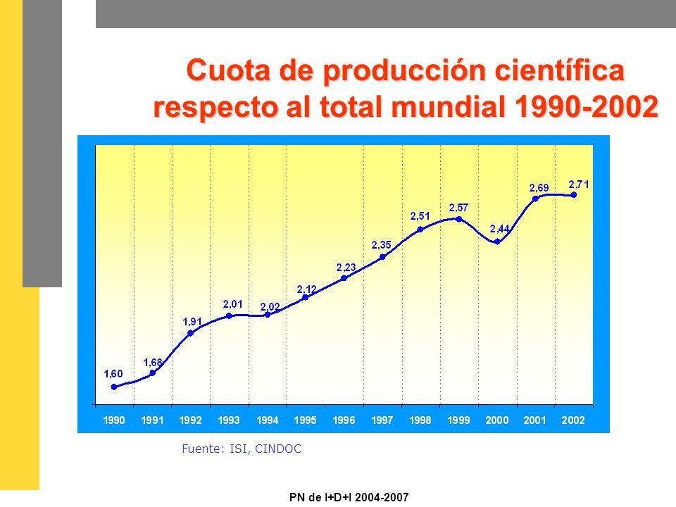 PN de I+D+I 2004-2007 Cuota de producción científica respecto al total mundial 1990-2002 Fuente: ISI, CINDOC