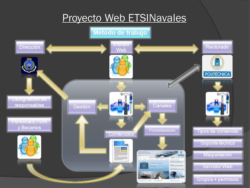 Proyecto Web ETSINavales Método de trabajo Equipo Web Canales Gestión Dirección Rectorado Designación de responsables Contenidos Personal ETSIN y Becarios Tipos de contenido Soporte técnico Maquetación Servidor Web Grupos + permisos Presentaciones