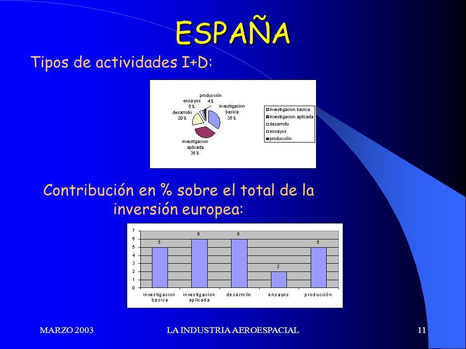 MARZO 2003LA INDUSTRIA AEROESPACIAL11ESPAÑA Tipos de actividades I+D: Contribución en % sobre el total de la inversión europea: