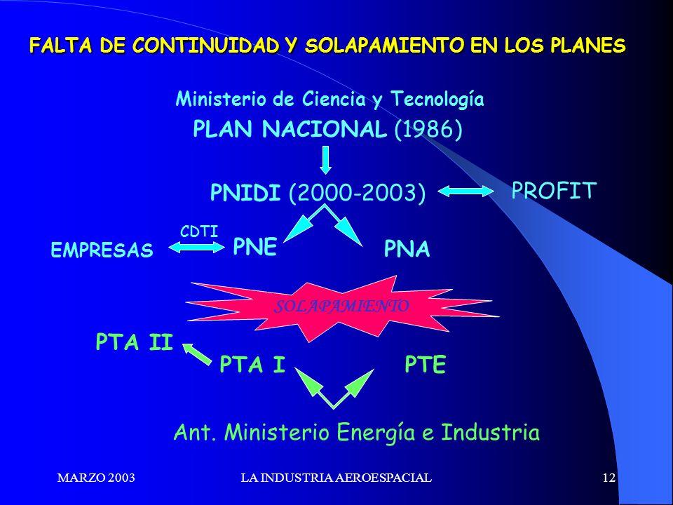 MARZO 2003LA INDUSTRIA AEROESPACIAL12 FALTA DE CONTINUIDAD Y SOLAPAMIENTO EN LOS PLANES PLAN NACIONAL (1986) PNIDI (2000-2003) PROFIT PNE PNA Ant. Min