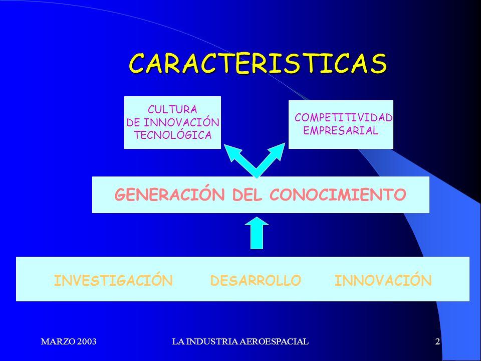 MARZO 2003LA INDUSTRIA AEROESPACIAL2 INVESTIGACIÓN DESARROLLO INNOVACIÓN GENERACIÓN DEL CONOCIMIENTO CULTURA DE INNOVACIÓN TECNOLÓGICA COMPETITIVIDAD