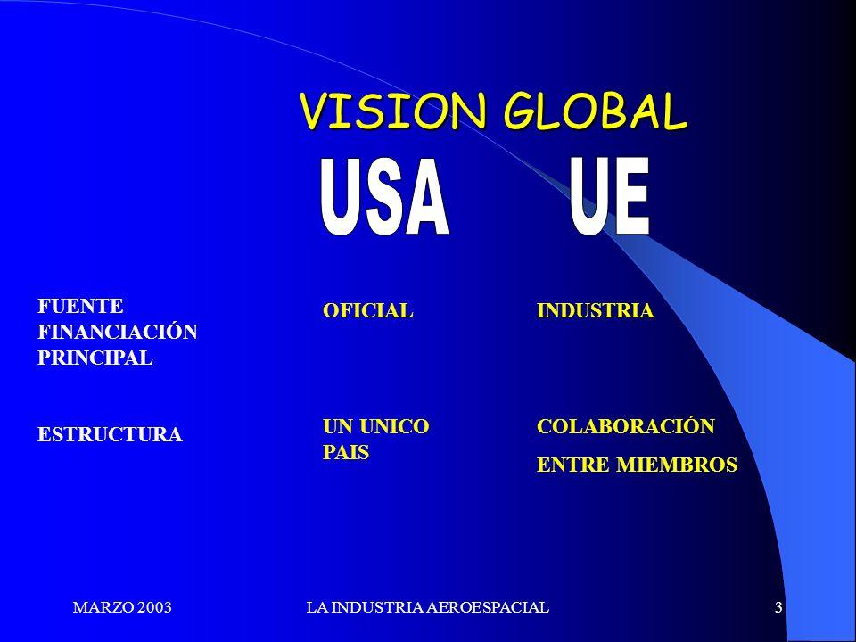 MARZO 2003LA INDUSTRIA AEROESPACIAL3 VISION GLOBAL VISION GLOBAL FUENTE FINANCIACIÓN PRINCIPAL ESTRUCTURA OFICIAL UN UNICO PAIS INDUSTRIA COLABORACIÓN