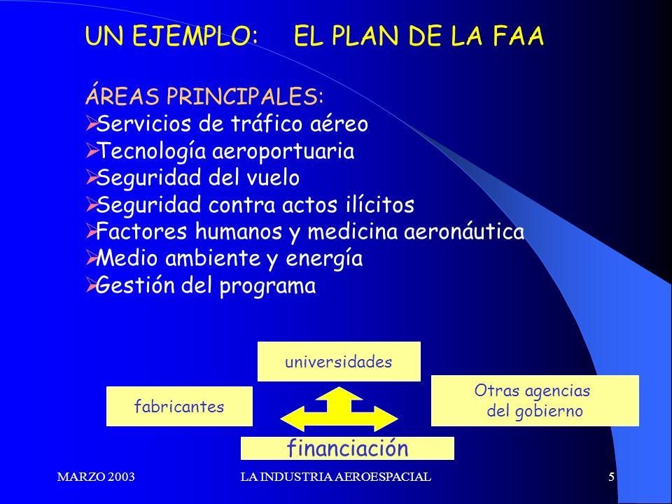 MARZO 2003LA INDUSTRIA AEROESPACIAL5 UN EJEMPLO: EL PLAN DE LA FAA ÁREAS PRINCIPALES: Servicios de tráfico aéreo Tecnología aeroportuaria Seguridad de