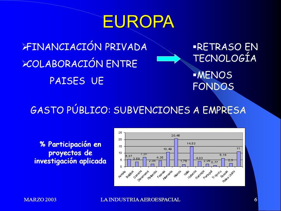 MARZO 2003LA INDUSTRIA AEROESPACIAL6 EUROPA FINANCIACIÓN PRIVADA COLABORACIÓN ENTRE PAISES UE RETRASO EN TECNOLOGÍA MENOS FONDOS GASTO PÚBLICO: SUBVEN