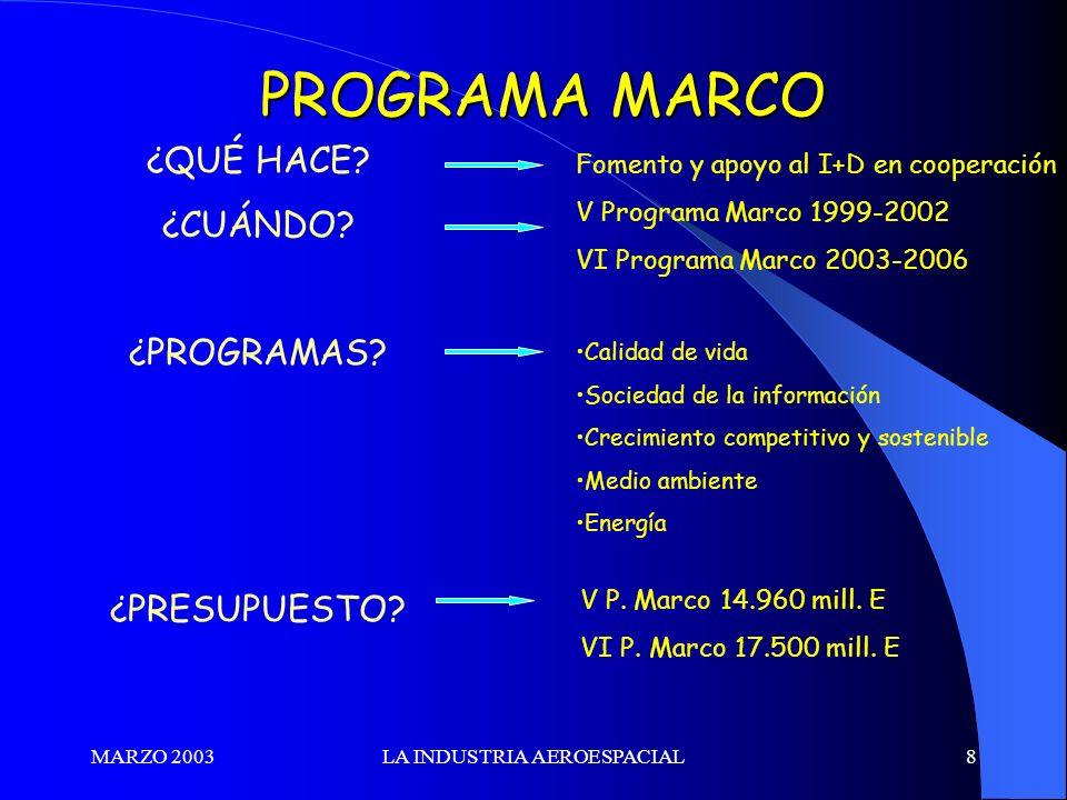 MARZO 2003LA INDUSTRIA AEROESPACIAL8 PROGRAMA MARCO ¿QUÉ HACE? ¿CUÁNDO? ¿PROGRAMAS? ¿PRESUPUESTO? Fomento y apoyo al I+D en cooperación V Programa Mar