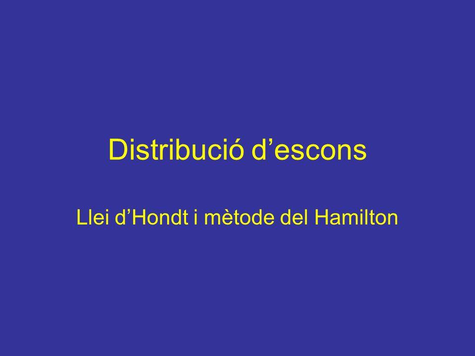 Distribució descons Llei dHondt i mètode del Hamilton