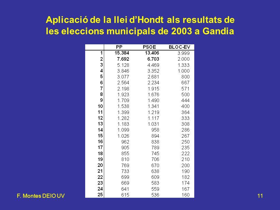 F. Montes DEIO UVLlei d'Hondt i mètode d'Hamilton11 Aplicació de la llei dHondt als resultats de les eleccions municipals de 2003 a Gandia