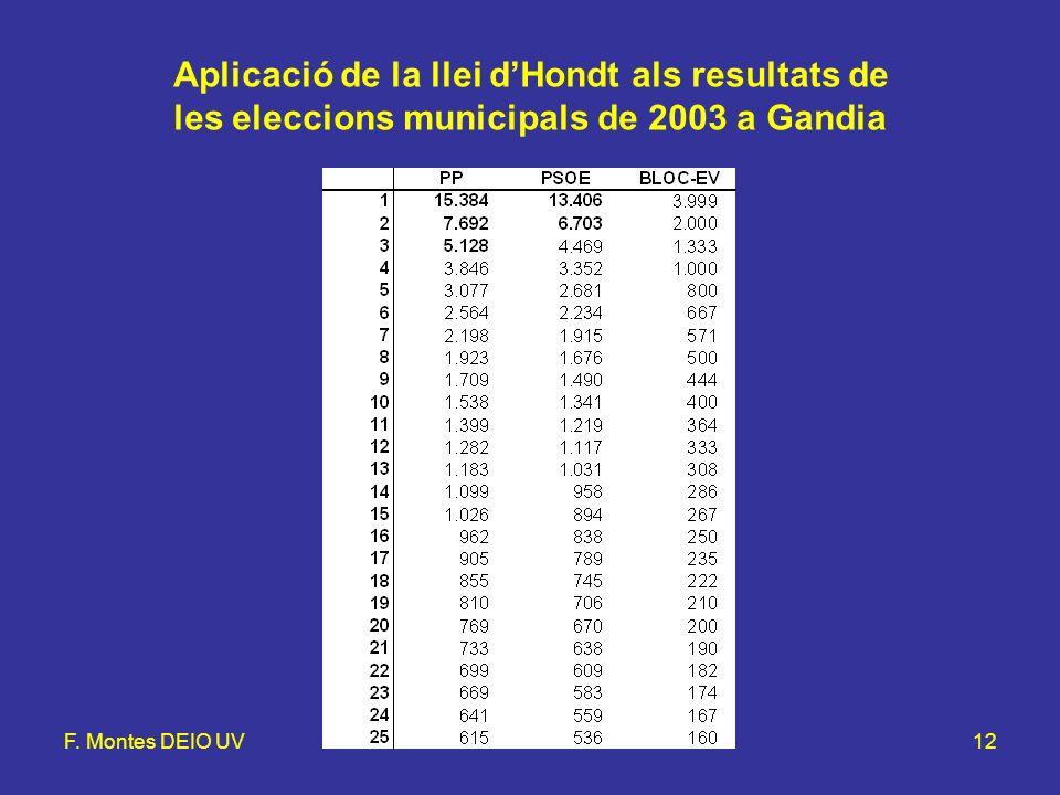 F. Montes DEIO UVLlei d'Hondt i mètode d'Hamilton12 Aplicació de la llei dHondt als resultats de les eleccions municipals de 2003 a Gandia