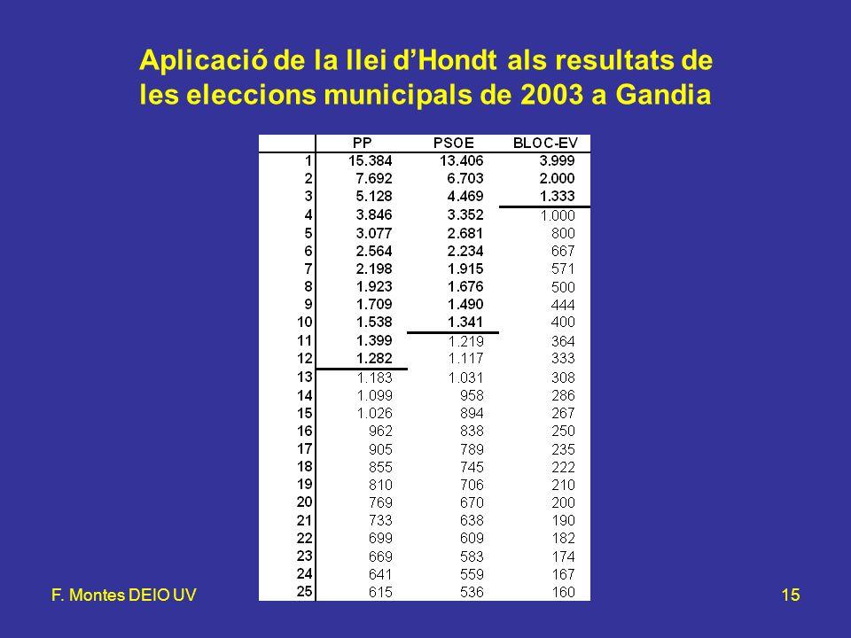 F. Montes DEIO UVLlei d'Hondt i mètode d'Hamilton15 Aplicació de la llei dHondt als resultats de les eleccions municipals de 2003 a Gandia