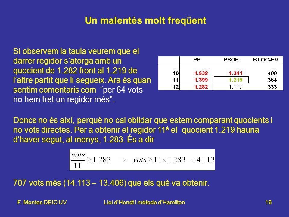 F. Montes DEIO UVLlei d'Hondt i mètode d'Hamilton16 Un malentès molt freqüent Si observem la taula veurem que el darrer regidor satorga amb un quocien