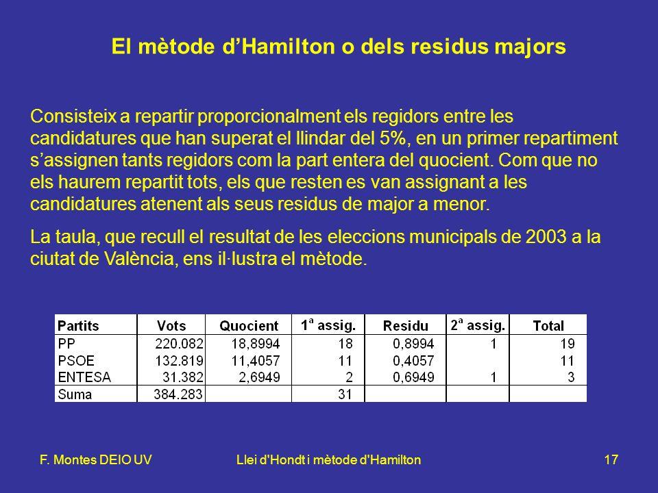 F. Montes DEIO UVLlei d'Hondt i mètode d'Hamilton17 El mètode dHamilton o dels residus majors Consisteix a repartir proporcionalment els regidors entr