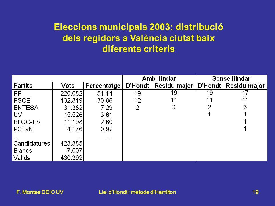 F. Montes DEIO UVLlei d'Hondt i mètode d'Hamilton19 Eleccions municipals 2003: distribució dels regidors a València ciutat baix diferents criteris
