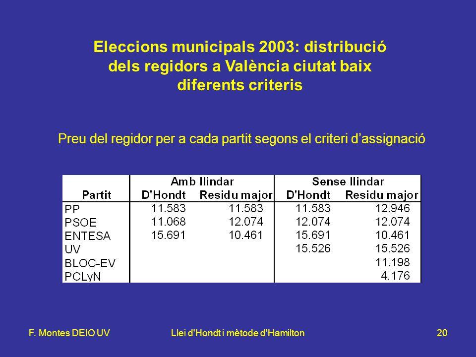 F. Montes DEIO UVLlei d'Hondt i mètode d'Hamilton20 Eleccions municipals 2003: distribució dels regidors a València ciutat baix diferents criteris Pre