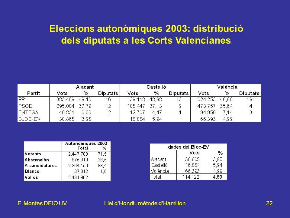 F. Montes DEIO UVLlei d'Hondt i mètode d'Hamilton22 Eleccions autonòmiques 2003: distribució dels diputats a les Corts Valencianes