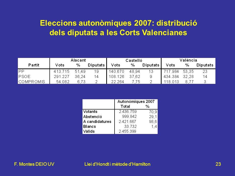 F. Montes DEIO UVLlei d'Hondt i mètode d'Hamilton23 Eleccions autonòmiques 2007: distribució dels diputats a les Corts Valencianes