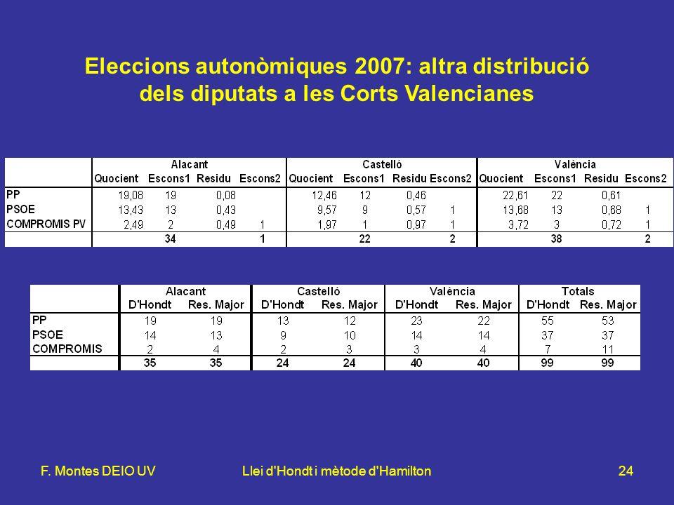 F. Montes DEIO UVLlei d'Hondt i mètode d'Hamilton24 Eleccions autonòmiques 2007: altra distribució dels diputats a les Corts Valencianes