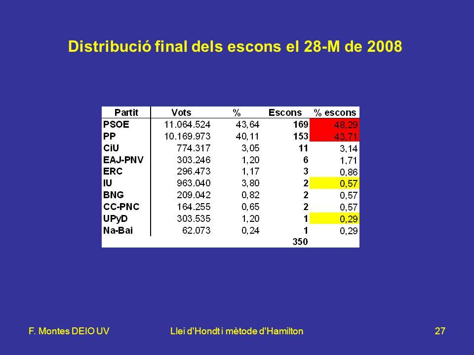 F. Montes DEIO UVLlei d Hondt i mètode d Hamilton27 Distribució final dels escons el 28-M de 2008