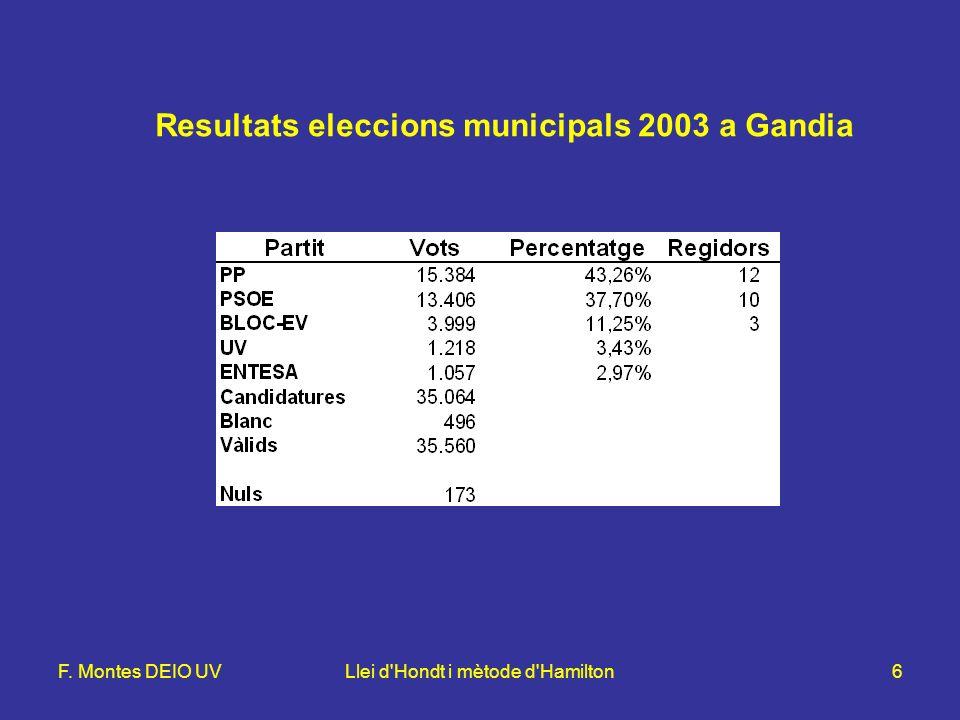 F. Montes DEIO UVLlei d Hondt i mètode d Hamilton6 Resultats eleccions municipals 2003 a Gandia