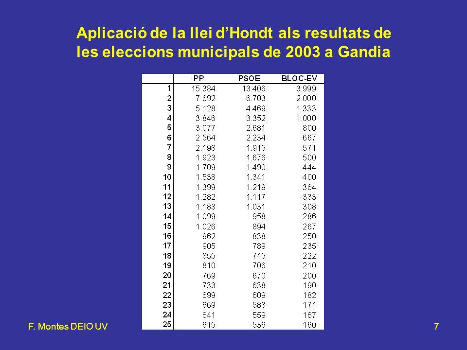 F. Montes DEIO UVLlei d'Hondt i mètode d'Hamilton7 Aplicació de la llei dHondt als resultats de les eleccions municipals de 2003 a Gandia