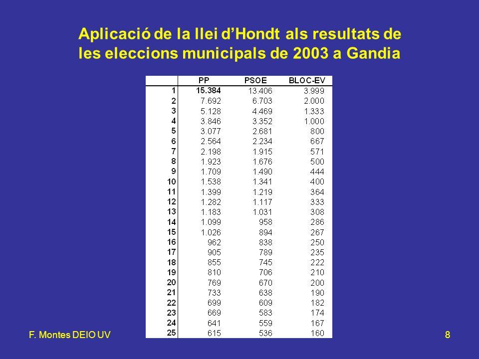F. Montes DEIO UVLlei d'Hondt i mètode d'Hamilton8 Aplicació de la llei dHondt als resultats de les eleccions municipals de 2003 a Gandia