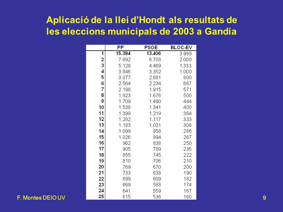 F. Montes DEIO UVLlei d'Hondt i mètode d'Hamilton9 Aplicació de la llei dHondt als resultats de les eleccions municipals de 2003 a Gandia