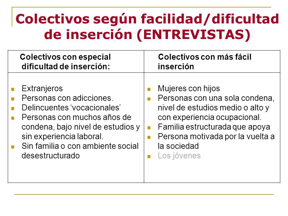 Colectivos según facilidad/dificultad de inserción (ENTREVISTAS) Colectivos con especial dificultad de inserción: Colectivos con más fácil inserción E