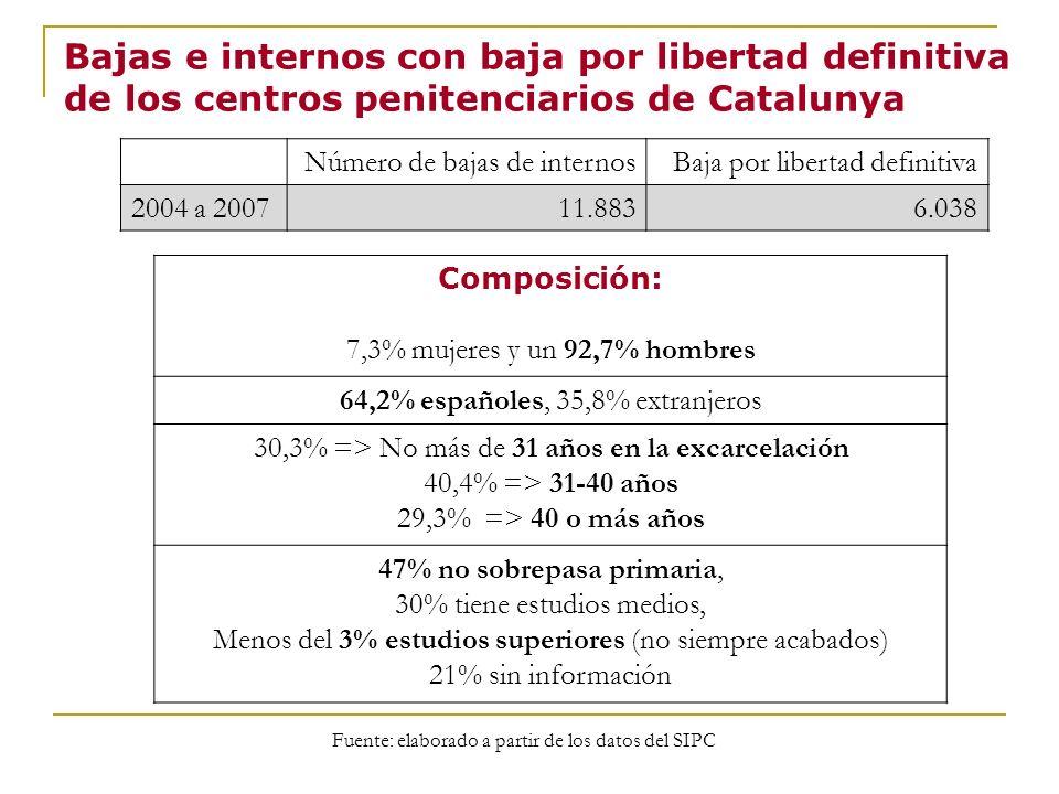 Bajas e internos con baja por libertad definitiva de los centros penitenciarios de Catalunya Composición: 7,3% mujeres y un 92,7% hombres 64,2% españo