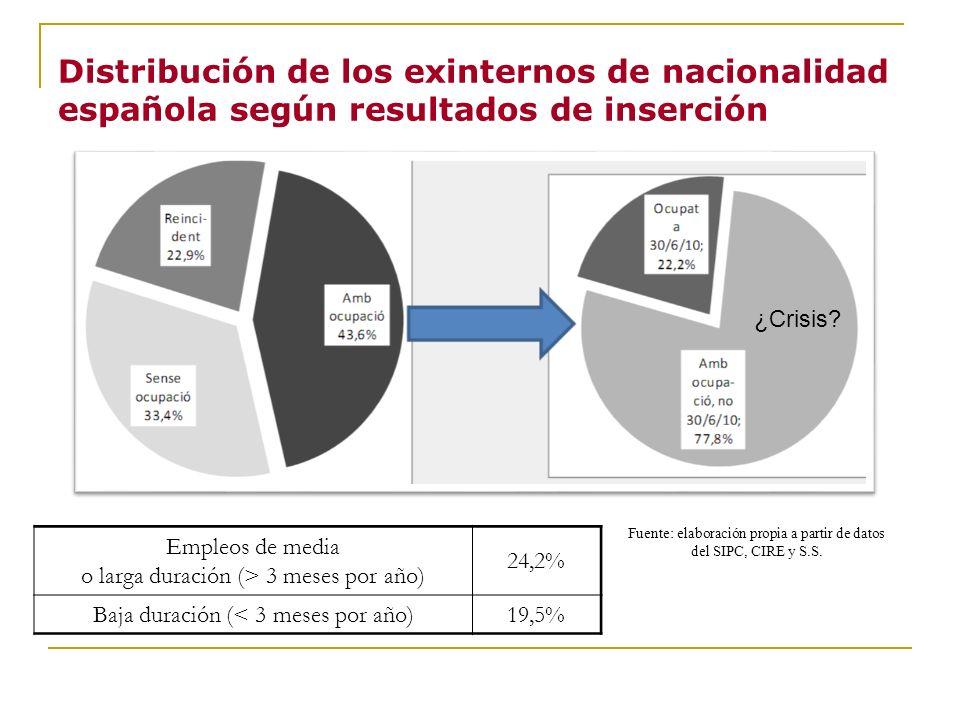 Distribución de los exinternos de nacionalidad española según resultados de inserción Fuente: elaboración propia a partir de datos del SIPC, CIRE y S.