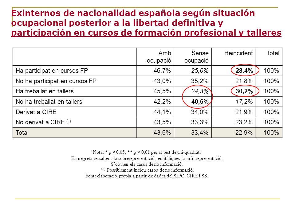 Exinternos de nacionalidad española según situación ocupacional posterior a la libertad definitiva y participación en cursos de formación profesional