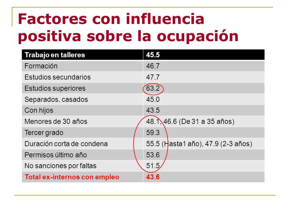 Factores con influencia positiva sobre la ocupación Trabajo en talleres45.5 Formación46.7 Estudios secundarios47.7 Estudios superiores63.2 Separados,