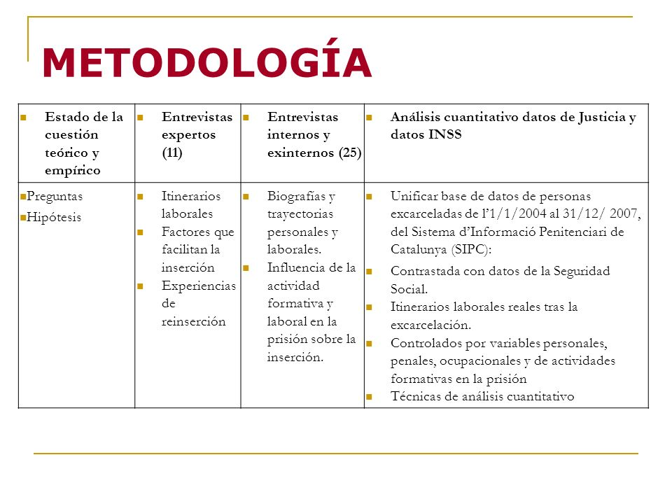 METODOLOGÍA Estado de la cuestión teórico y empírico Entrevistas expertos (11) Entrevistas internos y exinternos (25) Análisis cuantitativo datos de J
