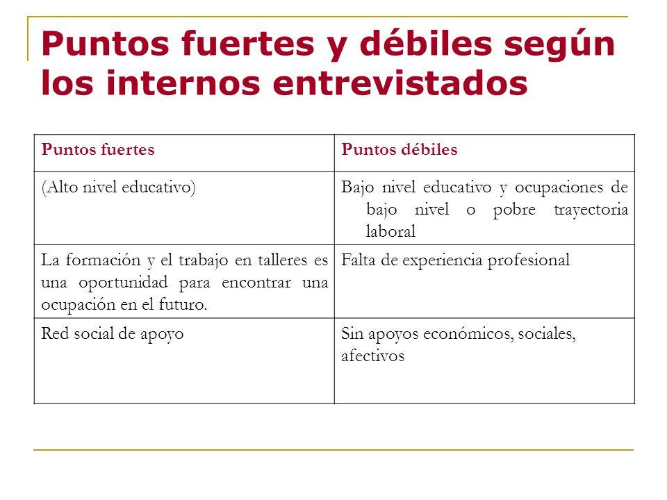 Puntos fuertes y débiles según los internos entrevistados Puntos fuertesPuntos débiles (Alto nivel educativo)Bajo nivel educativo y ocupaciones de baj