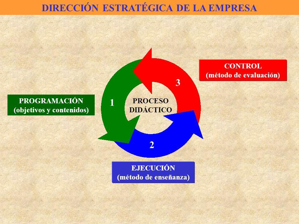 PROCESO DIDÁCTICO PROGRAMACIÓN (objetivos y contenidos) 1 2 3 EJECUCIÓN (método de enseñanza) CONTROL (método de evaluación) DIRECCIÓN ESTRATÉGICA DE
