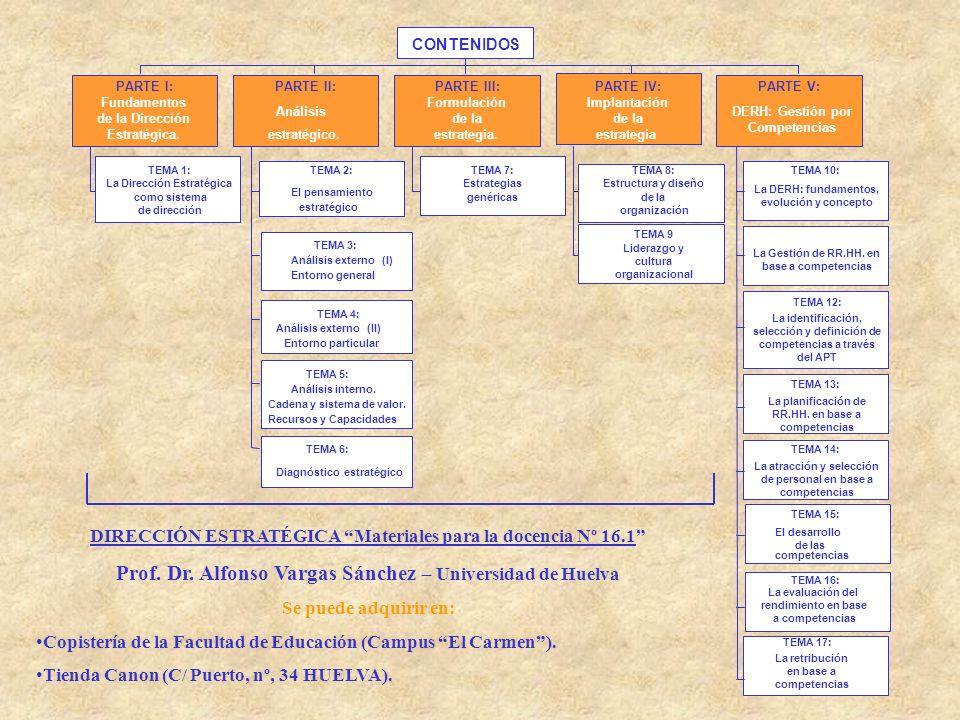 TEMA 1: La Dirección Estratégica como sistema de dirección PARTE I: Fundamentos de la Dirección Estratégica. TEMA 2: El pensamiento estratégico TEMA 3