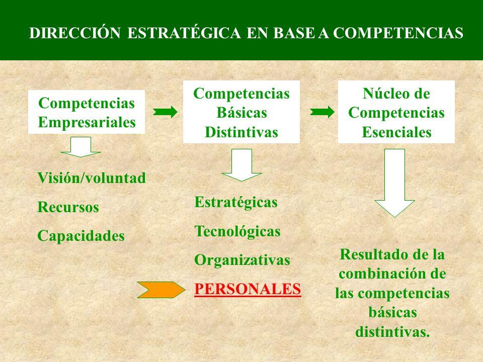 DIRECCIÓN ESTRATÉGICA EN BASE A COMPETENCIAS Competencias Empresariales Competencias Básicas Distintivas Núcleo de Competencias Esenciales Visión/volu